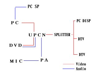 配線を極力シンプルにまとめました。